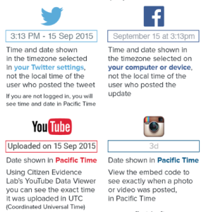 Timezone per Social Network, by First Draft News