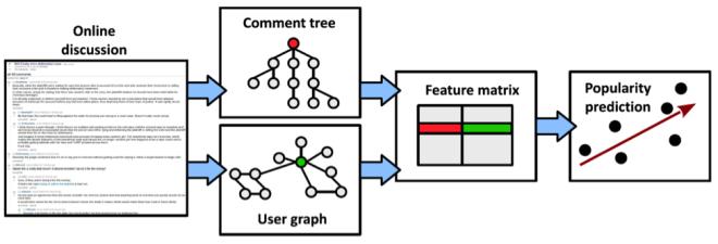 Figure 1: approach